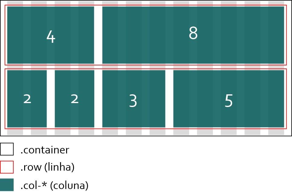 Exemplo de Grid e Colunas do Bootstrap